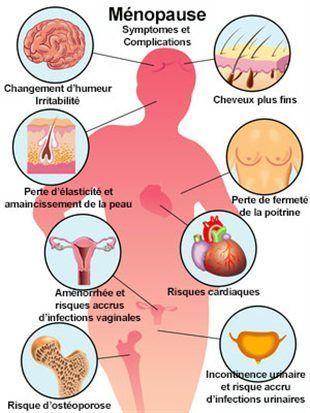 symptomes ménopose traitement